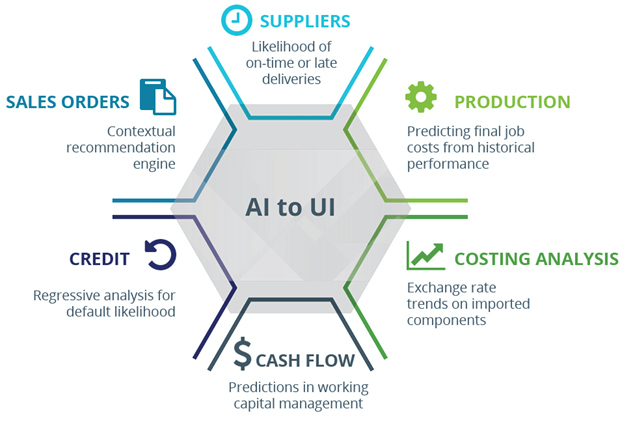 SYSPRO-ERP-software-system-applications-of-AI